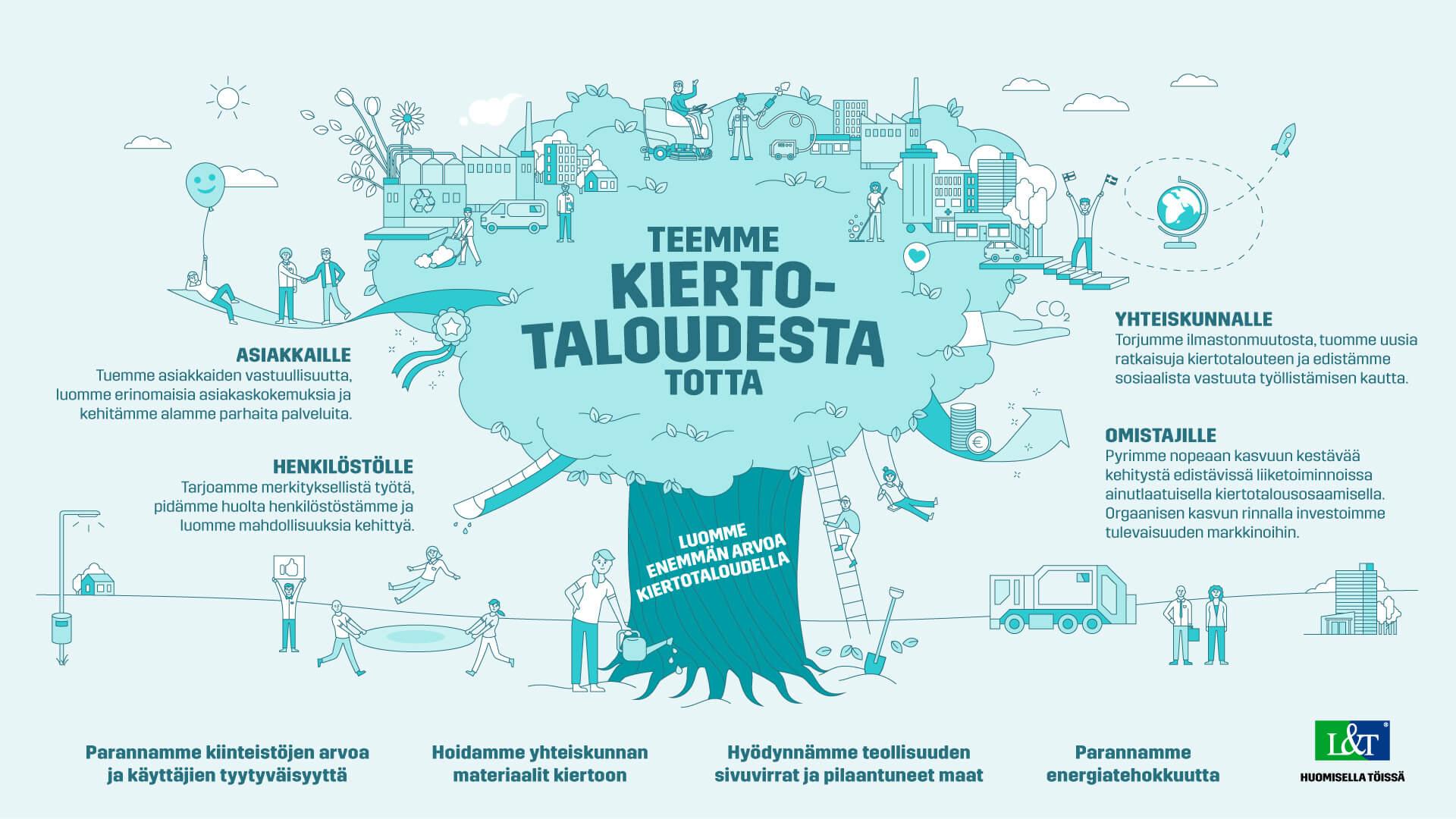 Lassila & Tikanojan strategiapuu - teemme kiertotaloudesta totta