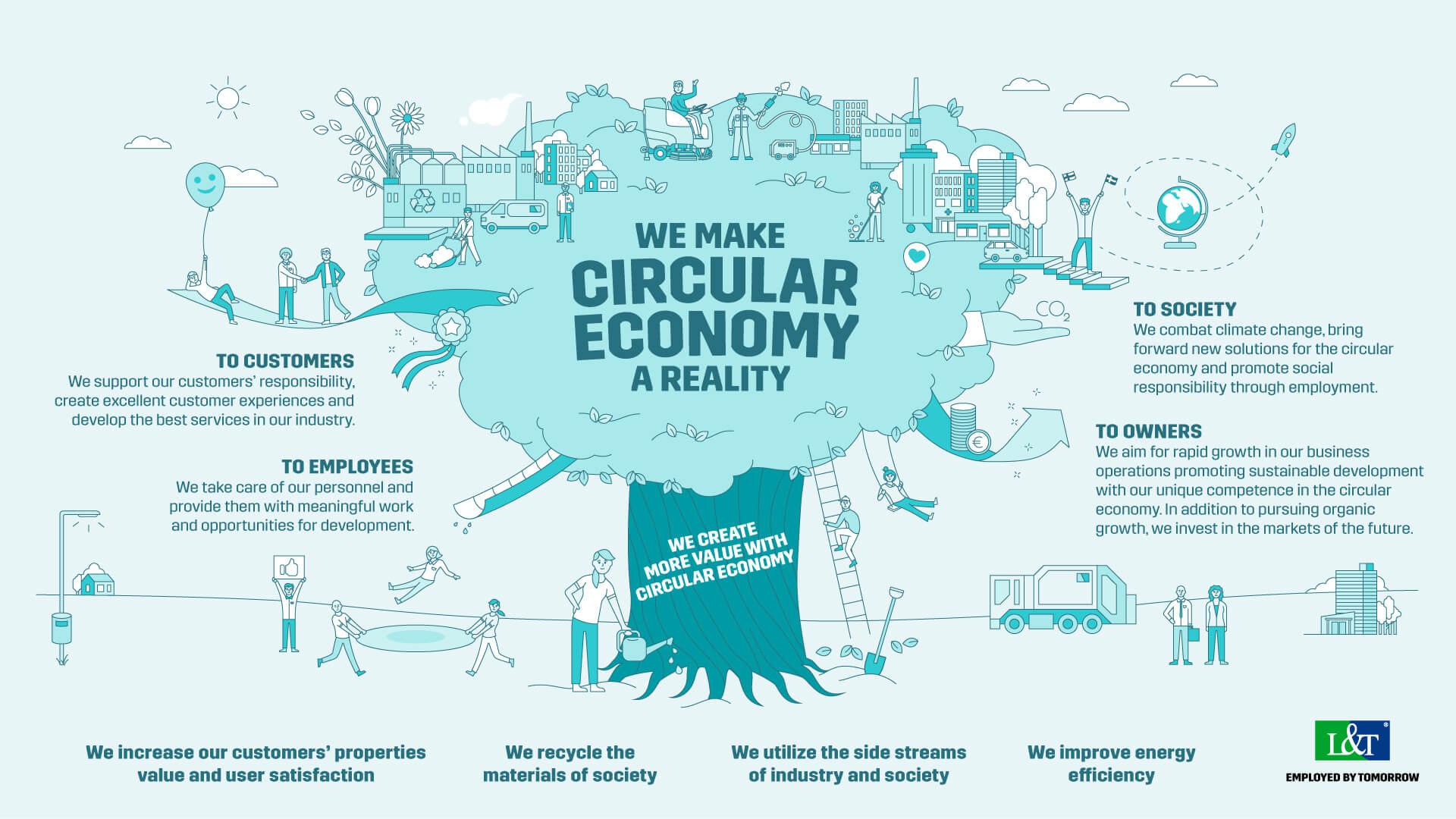 Lassila & Tikanoja Strategy - We make circular economy a reality
