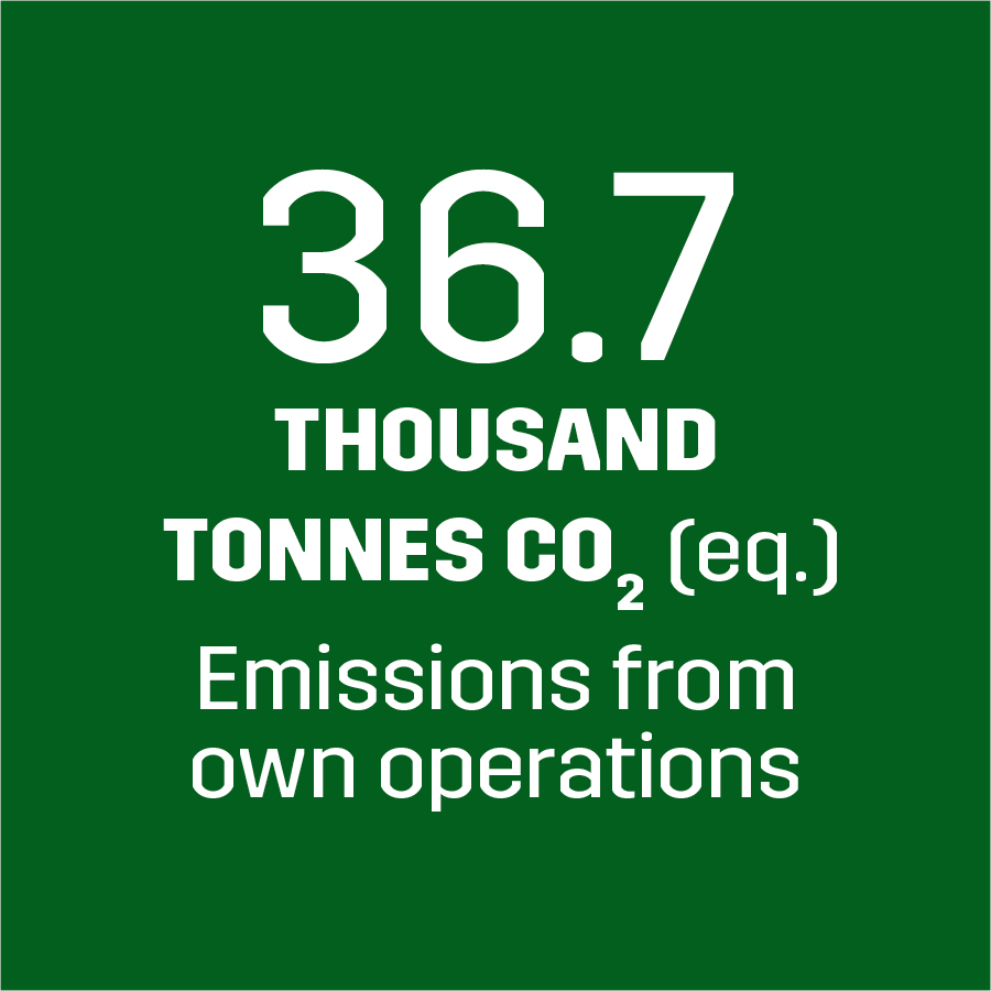 Emissions generated from own operations 36.7 thousand tonnes CO2 (eq.)