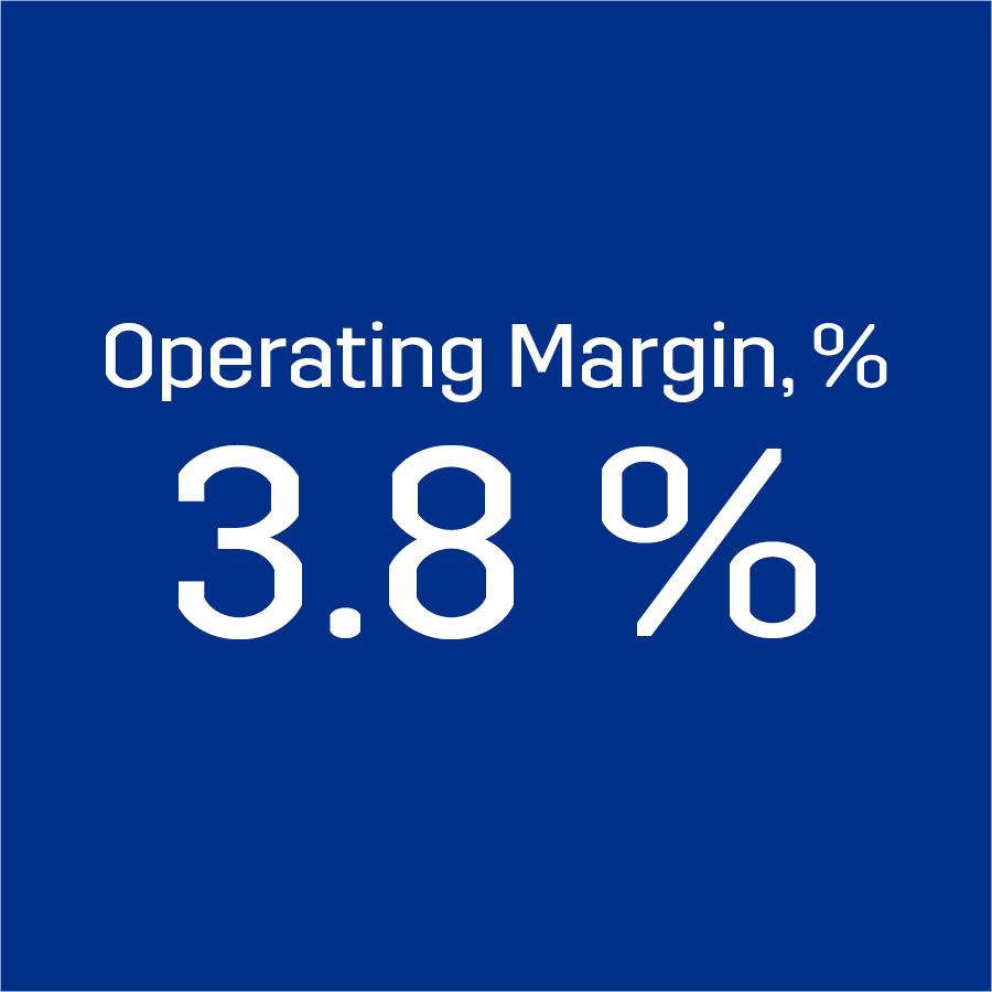 Operating margin 3.8 %