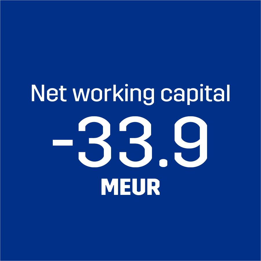 Net Working Capital -33.9 MEUR