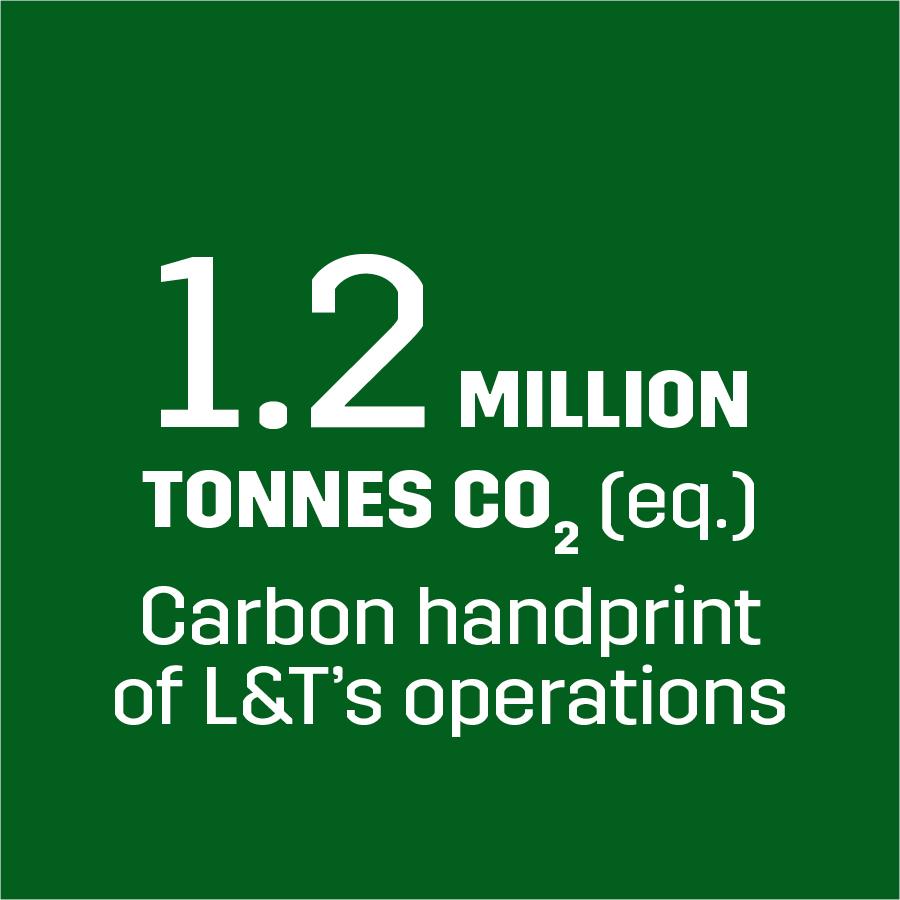 Carbon handprint -1.2 MILLION tonnes CO2 (eq.)