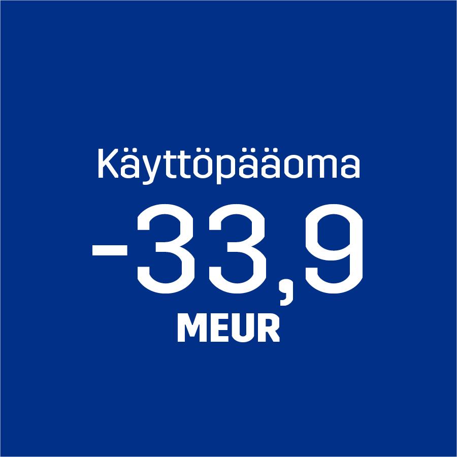 Käyttöpääoma -33,9 MEUR