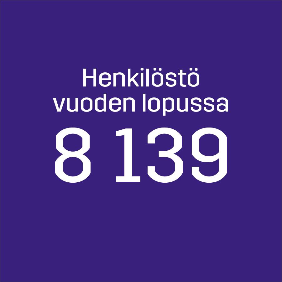 Henkilöstömäärä 8 139