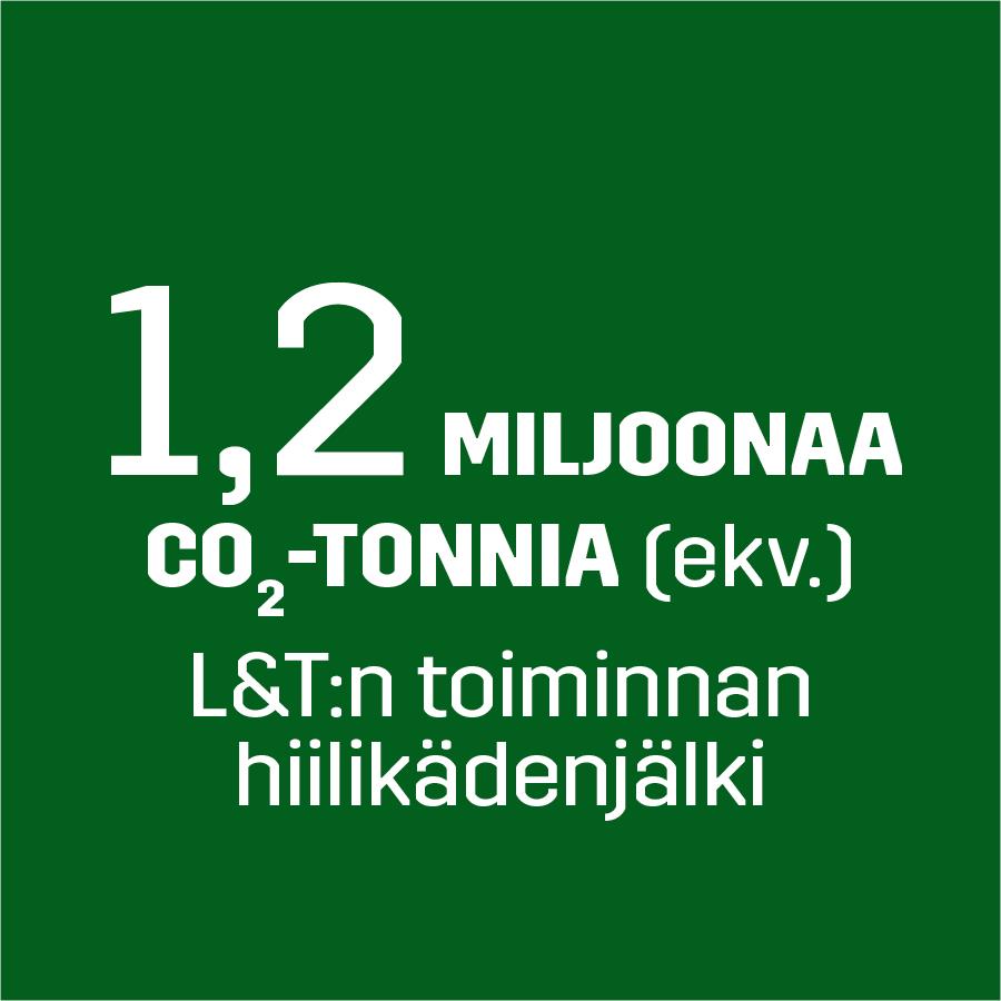 Hiilikädenjälki -1,2 miljoonaa co2 tonnia (ekv.)